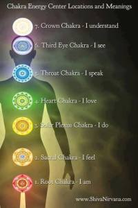 the Chakras as I-statements